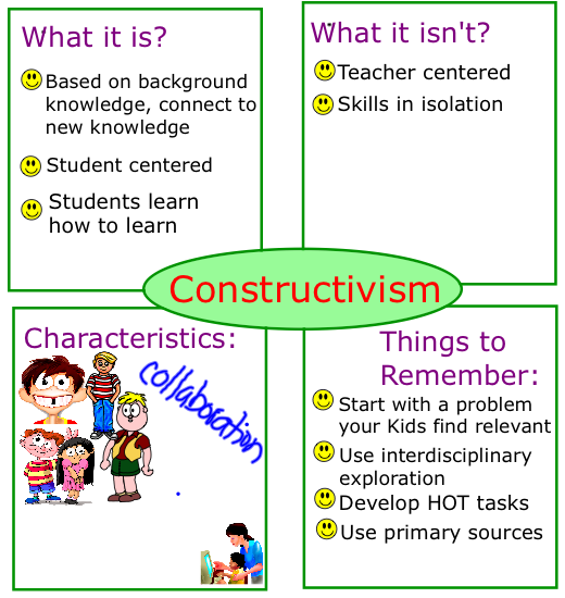 constructivism in the classroom Social constructivism in the classroom reciprocal teaching where a teacher and 2 to 4 students form a collaborative group and take turns leading dialogues on a topic.