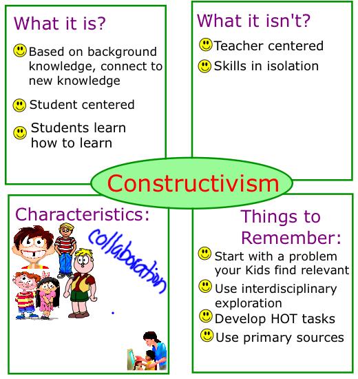 Examples constructivism.